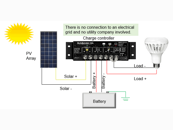 Controllers, converters, loads in solar photovoltaic systems