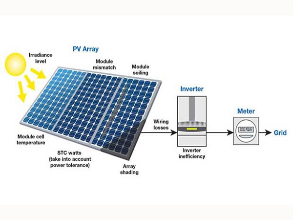 Solar cell square array and storage battery in solar photovoltaic system