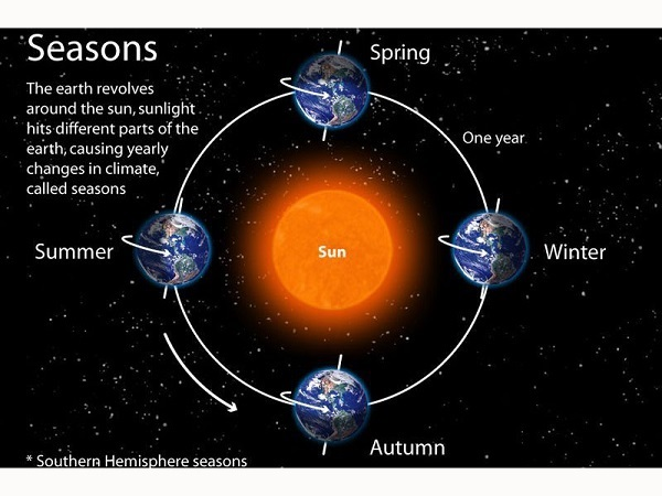The relationship between the sun and the earth